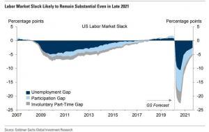 GS labor market slack.jpg (847×536)