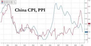 China CPI PPI May 2020.jpg (1084×555)