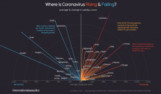 where-covid-19-is-rising-and-falling-1.png (1200×702)