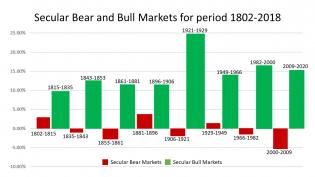 Secular-bull-bear-bar-chart-5-13-20.png (1280×720)