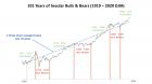 101-yrs-7.5-trendline-5-13-20.png (1280×720)