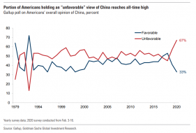US dislike of china.png (853×576)