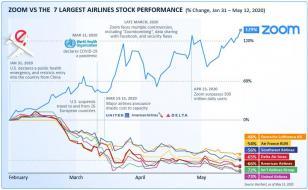 zoom-vs-airlines-stock-performance.jpg (820×505)