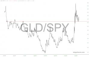 slopechart_GLD/SPY.jpg