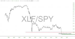slopechart_XLF/SPY.jpg