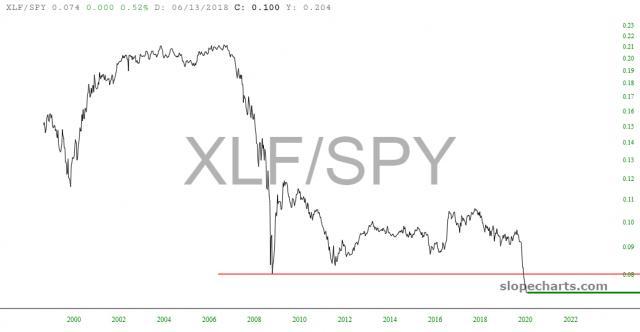 slopechart_XLF/SPY.jpg