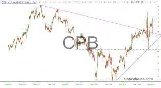 slopechart_CPB.jpg