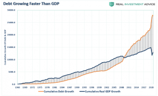 Debt-GDP-Growth-Cumulative-052120.png (868×525)