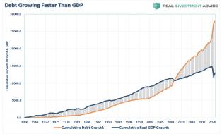 Debt-GDP-Growth-Cumulative-052120.png (868×525)