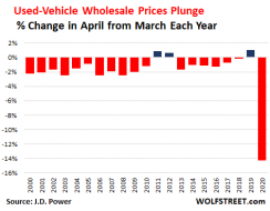 "Used-Vehicle Market Starts to Unfreeze, ""Pent-up Supply"" Looms ..."