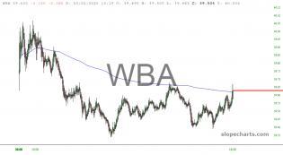 slopechart_WBA.jpg