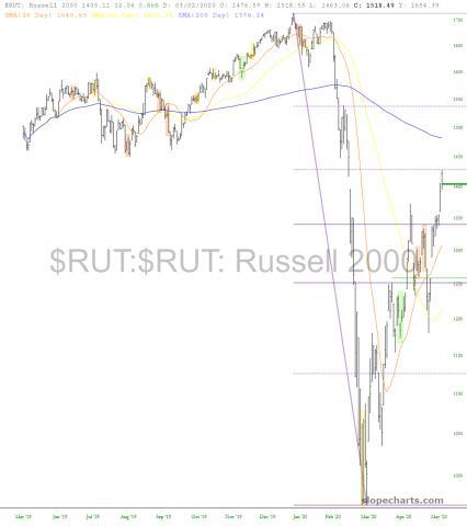 slopechart_$RUT.jpg