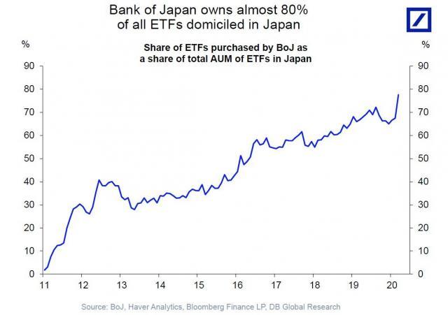 BOJ owns 80% of ETFs.jpg (1158×817)