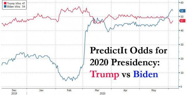 Trump vs Biden 6.6.jpg (937×479)