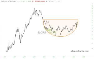 slopechart_GLD/FR:DTWEXBGS.jpg