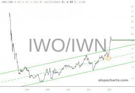 slopechart_IWO/IWN.jpg