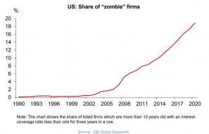 zombie firms DB.jpg (931×595)
