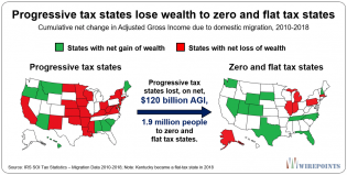 Progressive-tax-states-lose-wealth-to-zero-and-flat-tax-states.2.png (1280×649)