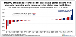 Majority-of-flat-and-no-income-tax-states-have-gained-billions-from-domestic-migration-while-progressive-tax-states-have-lost-bi