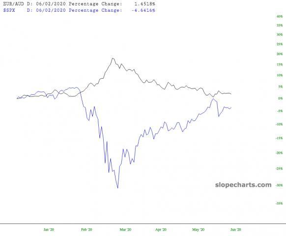 slopechart_EUR/AUD,$SPX.jpg