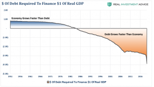 Dollars-Debt-Create-GDP-062520.png (835×472)