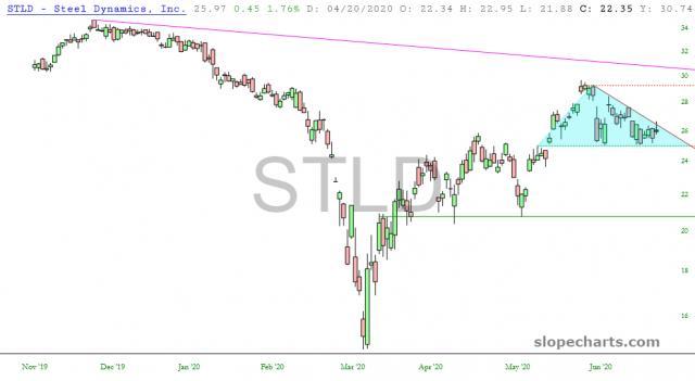 slopechart_STLD.jpg