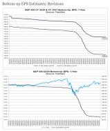 FactSet-Bottom-Up-Earnings-Est-070220.png (700×833)
