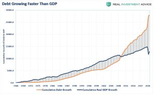 Debt-GDP-Growth-060720_0.png (859×530)