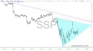 slopechart_SSP.jpg