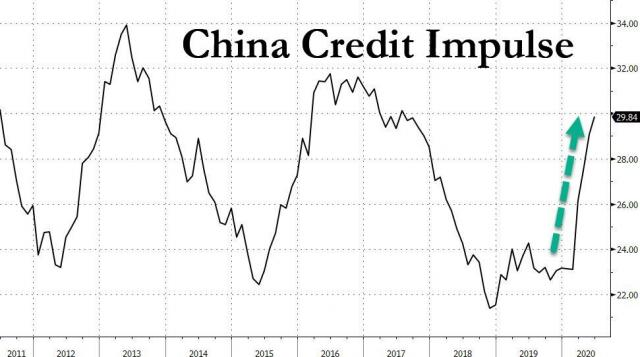 China credit impulse 7.17.jpg (971×542)