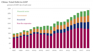 china-debt-to-gdp-1997-to-2019-iif.png (900×518)