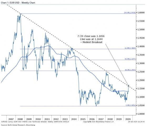 EURUSD weekly chart.jpg (1222×1049)