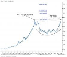 Gold bofa chart.jpg (1238×1050)