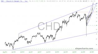 slopechart_CHD.jpg