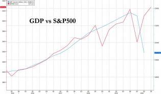GDP vs SPX.jpg (1280×753)