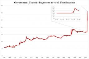 transfer payments % of total_1.jpg (891×591)