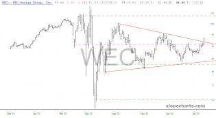 slopechart_WEC.jpg