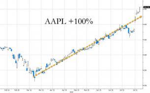AAPL loeb q2 2020-08-06_14-24-47.jpg (1240×772)