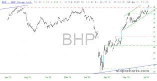 slopechart_BHP.jpg