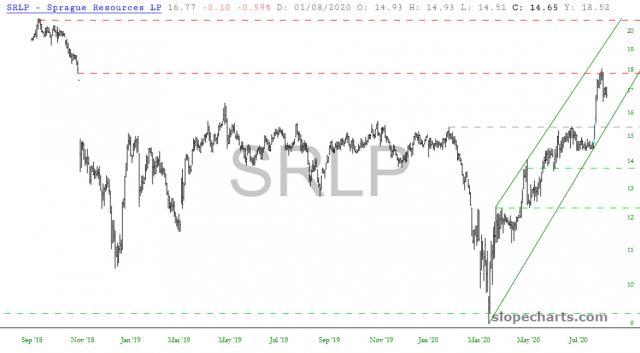 slopechart_SRLP.jpg