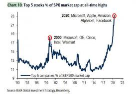top 5 stocks.jpg (543×377)