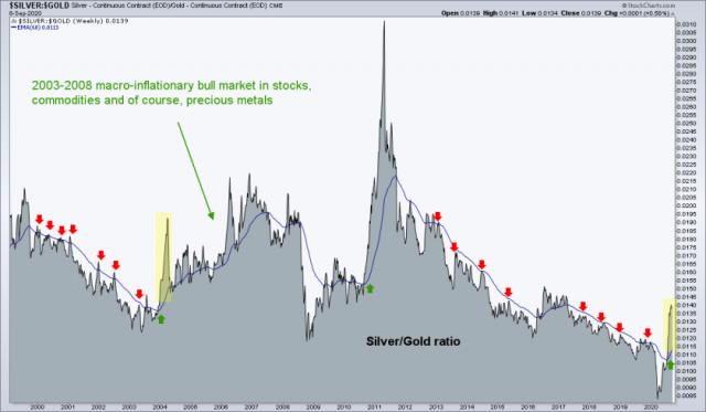 silver/gold ratio