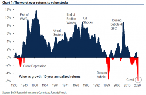 worst ever returns to value stocks_0.png (812×528)