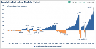 SP500-Cumulative-Bull-Bear-Points-082020 (1).png (956×494)