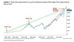 long-term resistance.jpg (714×412)