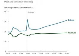 CBO debt deficits sept 2020.jpg (732×520)