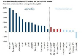 asset price inflation.jpg (784×534)
