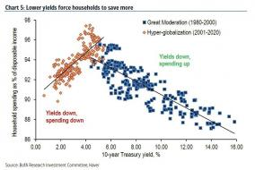 lower yields force households to save more_2.jpg (840×561)