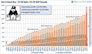 Debt-GDP-Not-A-Good-Buy-092420.png (1131×668)