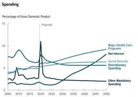CBO-spending-2.jpg (766×539)